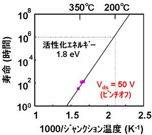 窒化ガリウムHEMTの高信頼性技術を開発