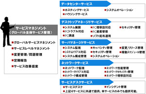 グローバル・インフラストラクチャー・サービス」提供開始 : 富士通