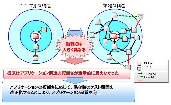 世界初! アプリケーション構造の複雑さを定量的に見える化 : 富士通