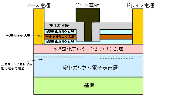 窒化 ガリウム