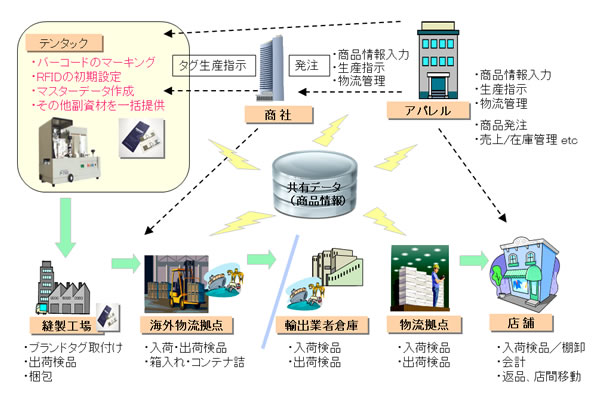 RFID付きブランドタグの様々な利用イメージ 本製品はテンタックが高品質... アパレル業界向け