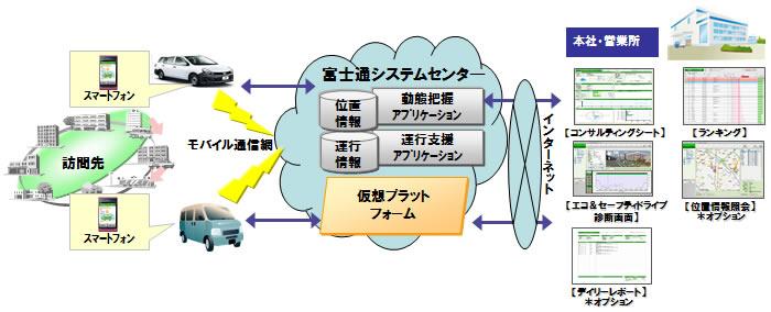 本サービスのイメージ