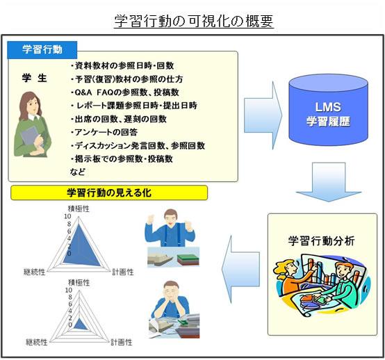 情報 学務 横 システム 国