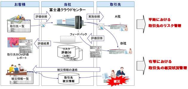 図1. サプライチェーンリスク管理サービスの概要図