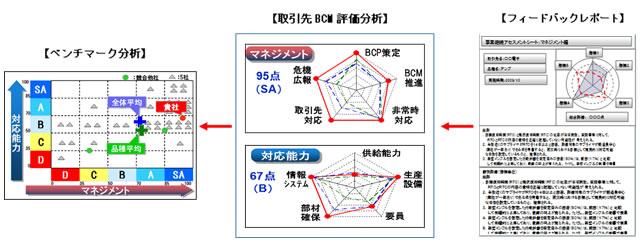 図2. 取引先の事業継続能力の評価・分析の流れ