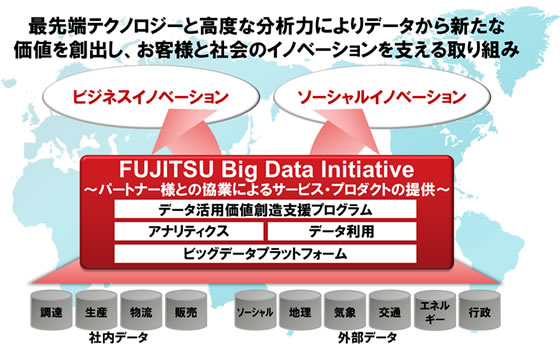 図1. 「FUJITSU Big Data Initiative」コンセプト