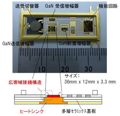窒化ガリウムHEMTを用いた小型・高出力なミリ波帯送受信モジュール技術を開発