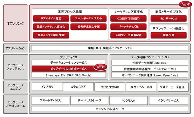 図1. 「FUJITSU Big Data Initiative」体系図