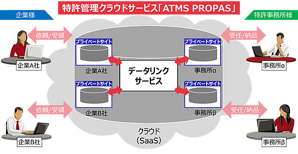 「ATMS PROPAS」利用イメージ図