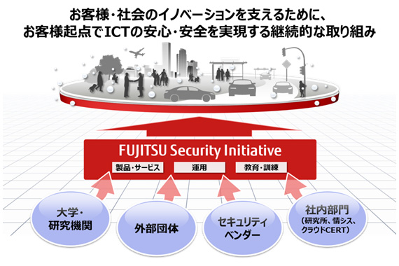 図1. 「FUJITSU Security Initiative」コンセプト