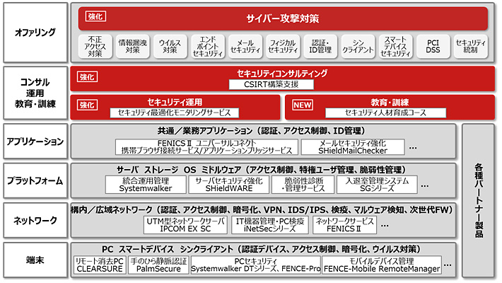 図2.「FUJITSU Security Initiative」体系