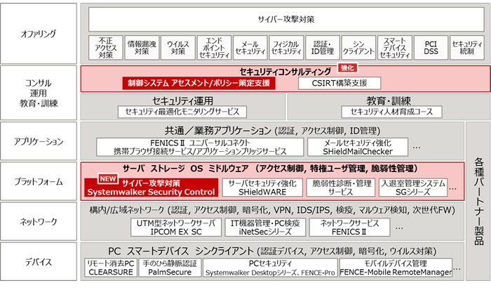 図1.「FUJITSU Security Initiative」体系図