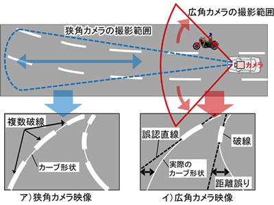 図1 広角カメラ映像での破線カーブ路での車線形状推定誤り