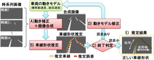 図3 自車移動補正を用いた複数時刻の白線合成による車線形状推定