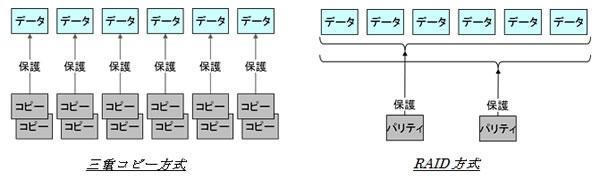 図1 三重コピー技術からRAID技術への切り替えによる容量効率改善