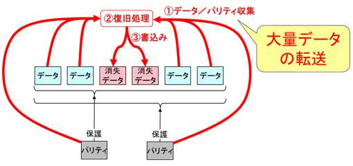 図2 従来RAID技術での大量データ転送を伴うデータ復旧