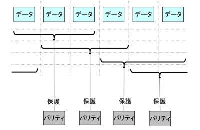 図3 パリティ保護範囲の多層化