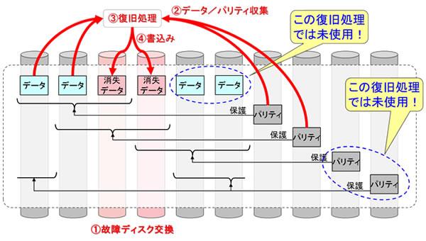図4 ディスク故障に伴い消失したデータの高速復旧