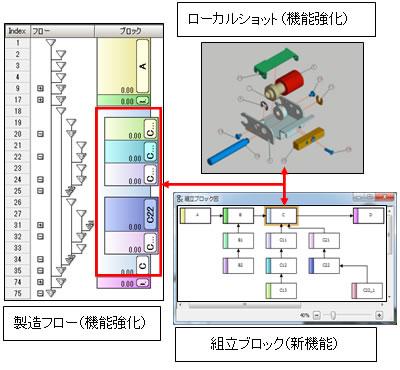 図1. 製造フローと組立ブロック