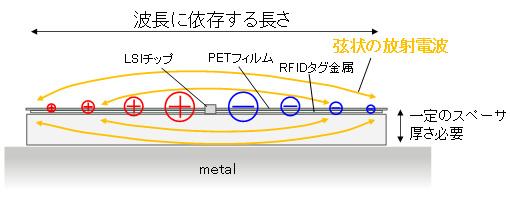 図1 従来のRFIDタグ