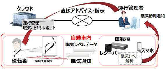 運行管理システムとの連携イメージ図
