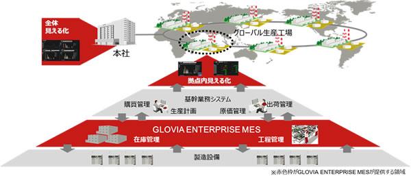 È£½é€ç¾å´ç®¡ç†ã'·ã'¹ãƒ†ãƒ Glovia Enterprise Mes '新発売 ůŒå£«é€š