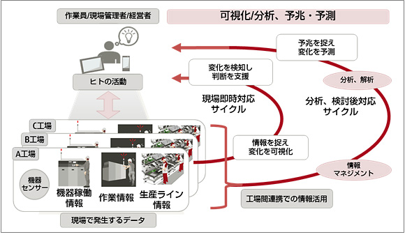 「Factory Operations Visibility and Intelligence Testbed」イメージ