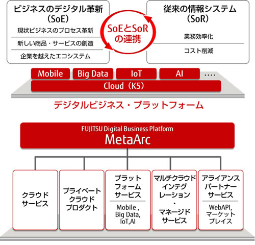 「FUJITSU Digital Business Platform MetaArc」