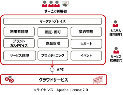 「Open Service Catalog Manager」機能構成