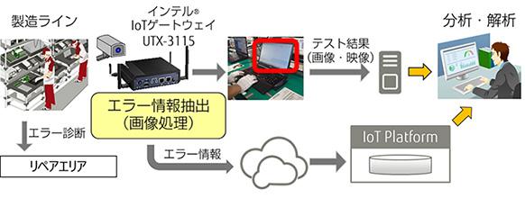 島根富士通での実証(機能試験工程の見える化)