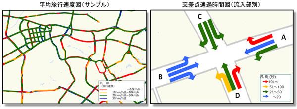 平均旅行速度図(サンプル)と交差点通過時間図(流入部別)