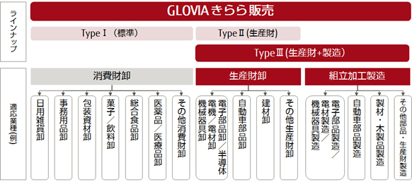 図1.「GLOVIA きらら 販売 TypeⅢ」の位置づけ