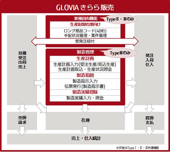 図2.「GLOVIA きらら 販売 TypeⅢ」機能概要図