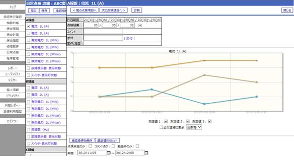 図2.日常点検のグラフデータ画面