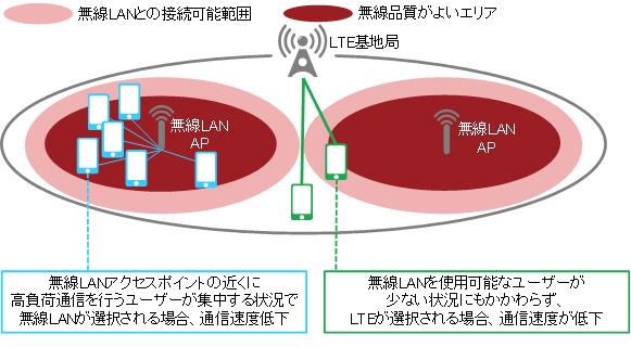 LTEと無線LANの接続制御技術を開...