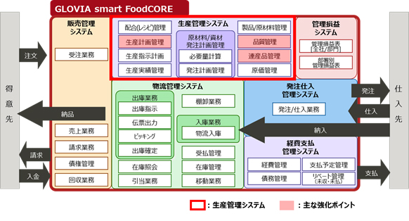 図1.「GLOVIA smart FoodCORE」 サービス体系