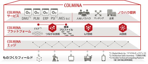 図1.ものづくりデジタルプレイス「COLMINA」の体系図