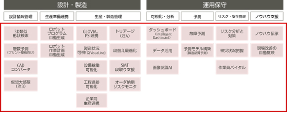 図2.「COLMINA」のサービス一覧