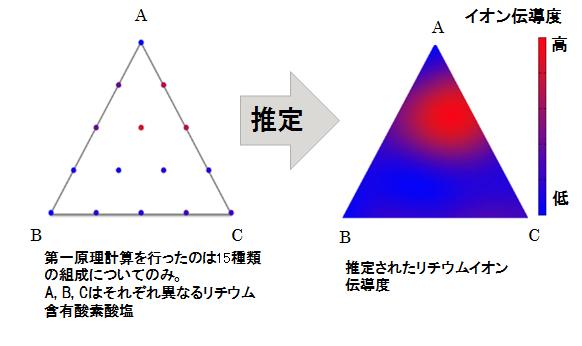図 リチウムイオン伝導度の推定