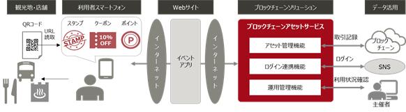 図1.「ブロックチェーンアセットサービス」の利用イメージ