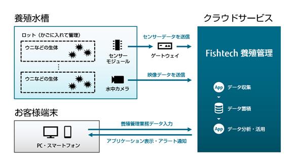 図1.Fishtech養殖管理 システム構成図