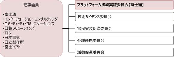 図1. DPCの体制