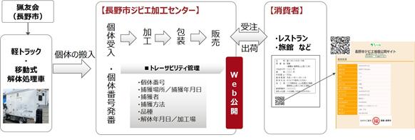 図:ジビエ商品管理システムによるジビエの個体管理の流れ