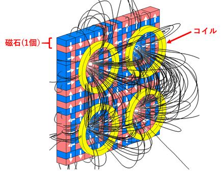 図. 磁石の最適配置によりコイルに向けた磁束密度が最大化しているイメージ
