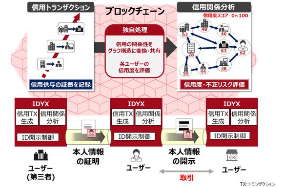 図1.「IDYX」による本人情報の流通の手続き