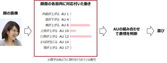 図1. AUと表情の関係原理図