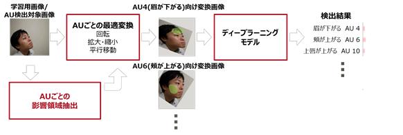 図2. 開発した技術