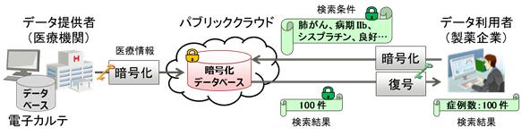 図1. 従来の秘匿検索技術による医療データの利活用イメージ
