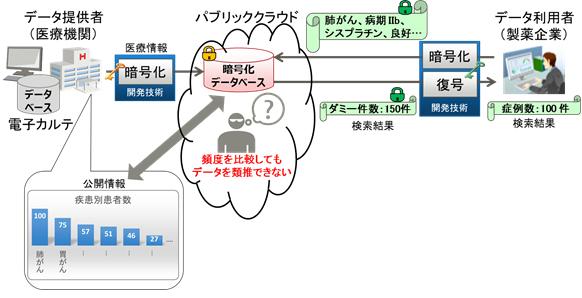 図2. 開発したデータの類推を防止する技術