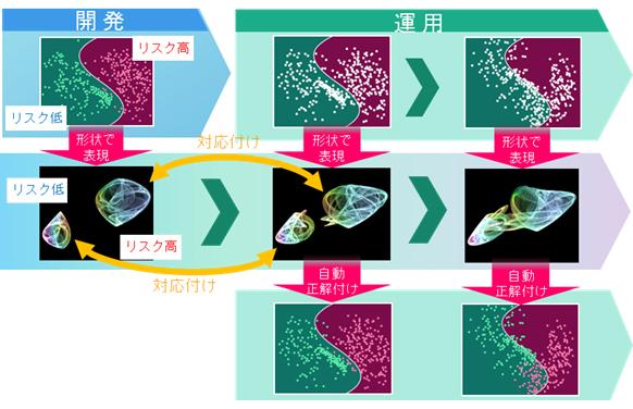 図2. 「High Durability Learning」による入力データの自動正解付け